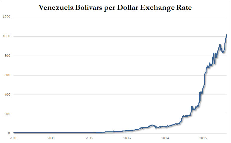 Venezelan Bolivars per dollar exchange rate fiat currency