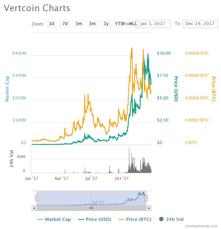 Vertcoin vs US dollar 2017