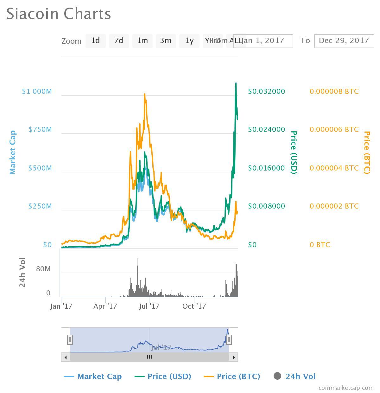 Siacoin vs. US dollar 2017
