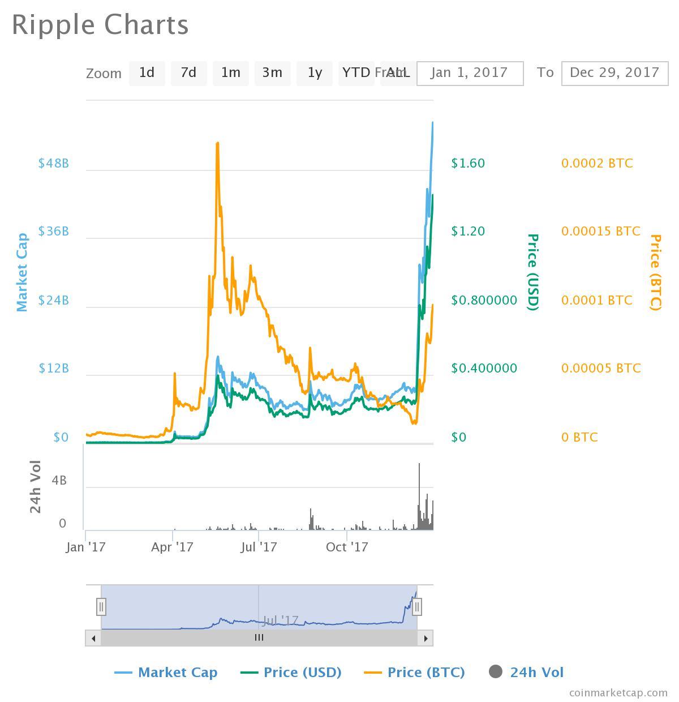 Ripple vs US dollar 2017