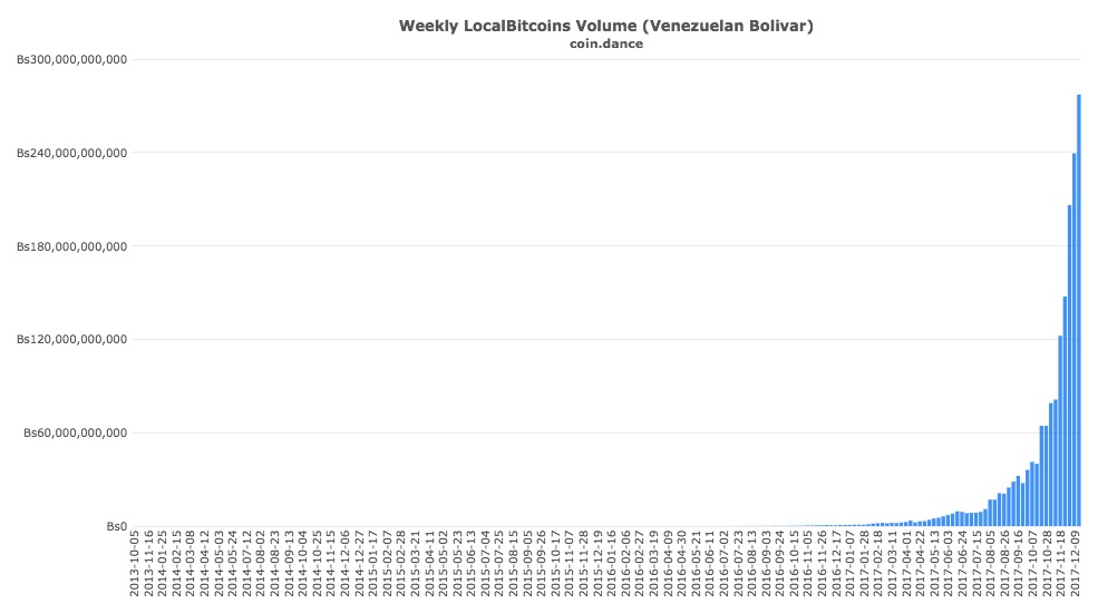 local bitcoins volume Venezuela