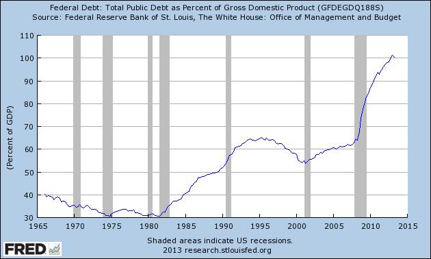 debt gdp ratio