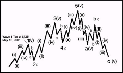 elliott_wave_2.jpg