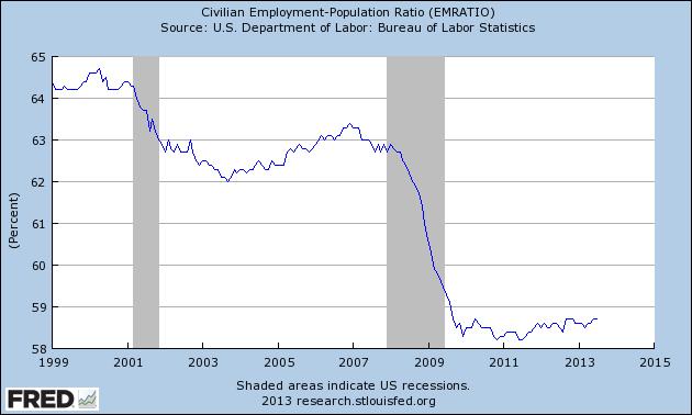 employment pop ratio