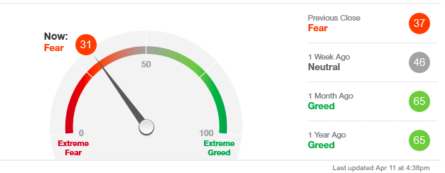 fear green index