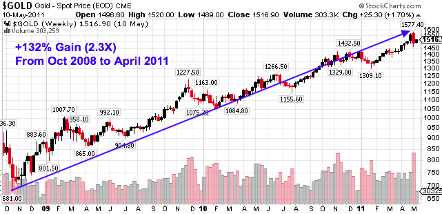 gold 2008 to 2011