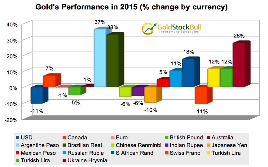 gold currencies
