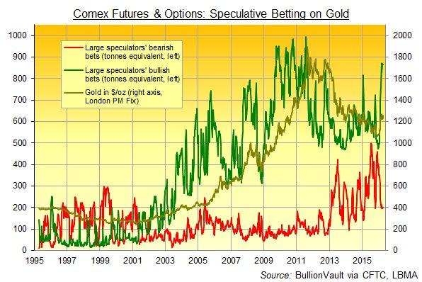 gold COMEX