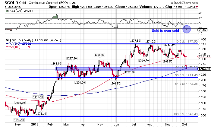 gold technical chart