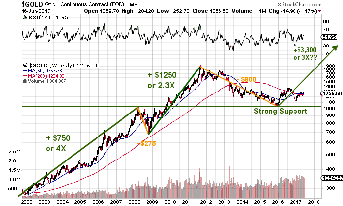 Featured Gold Forecasts