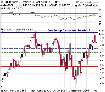 gold-lt-chart