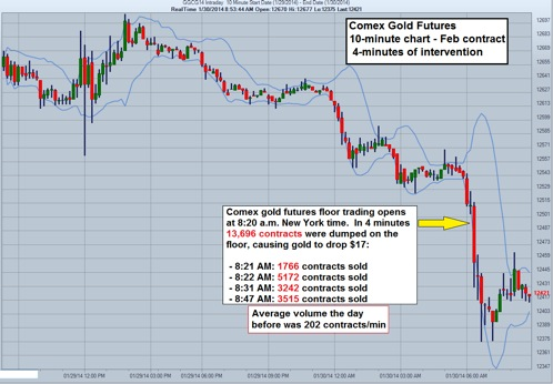 gold manipulation