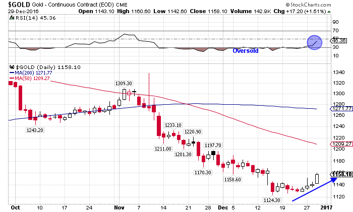 gold price 12-29