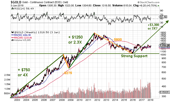 gold price target 2018