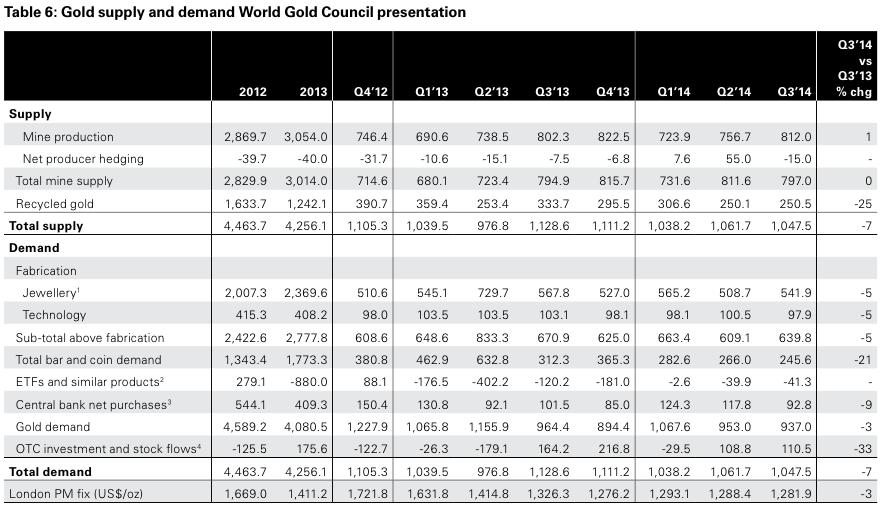 gold supply demand