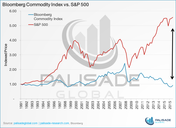 gold vs sp500