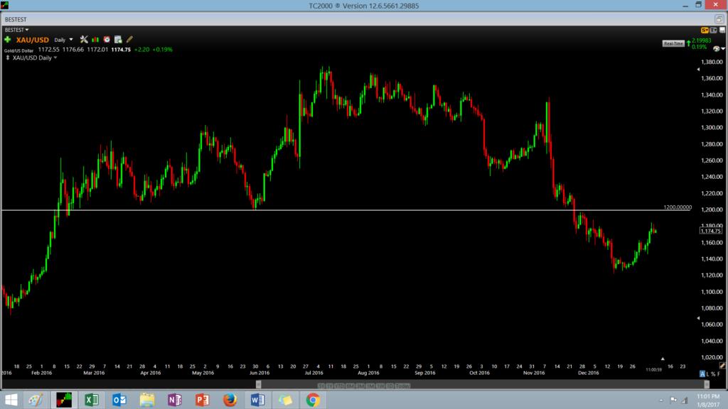 current gold chart
