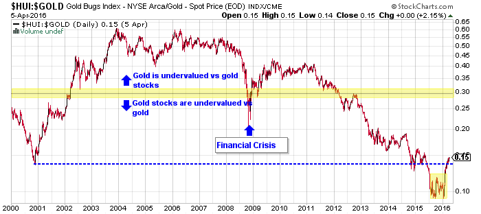 gold mining stocks ratio