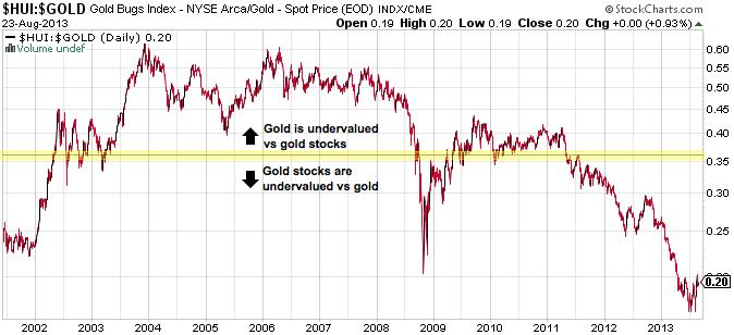 hui vs gold