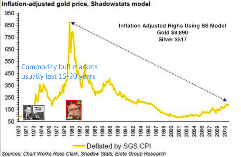 inflation adjusted high gold