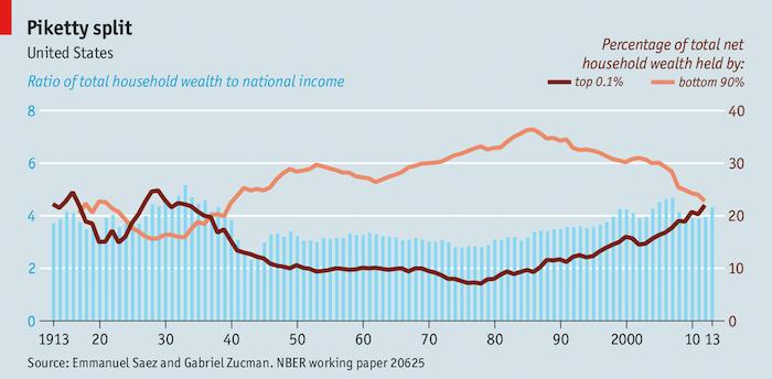 percentage househeld wealth top
