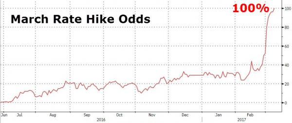 march rate hike odds