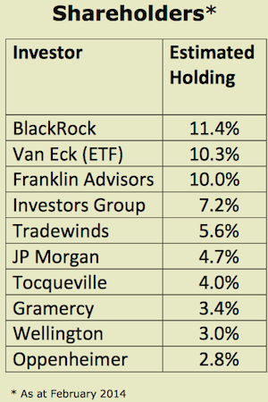 banro shareholders