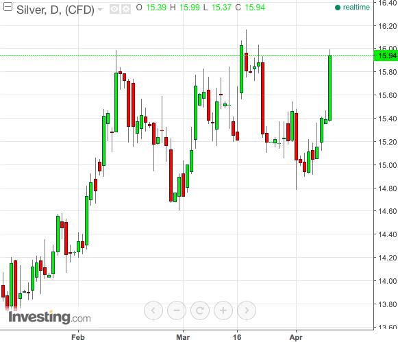 silver chart long term