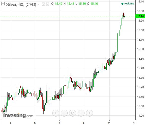silver chart short term