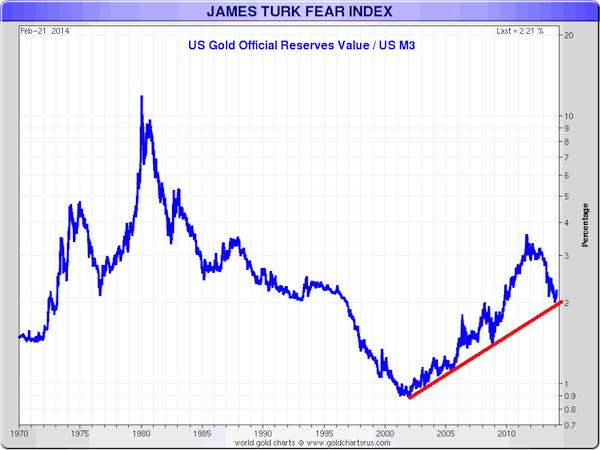 turk chart
