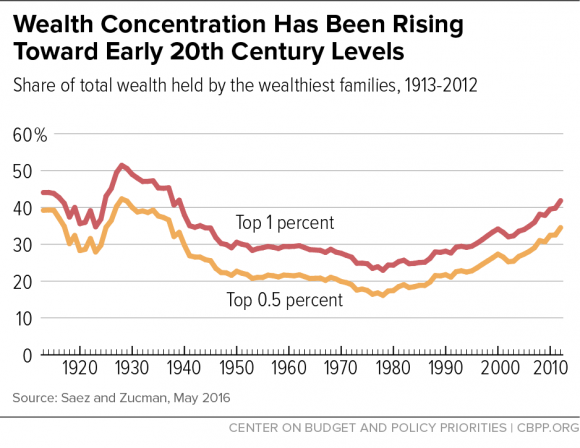 concentration of wealth gold