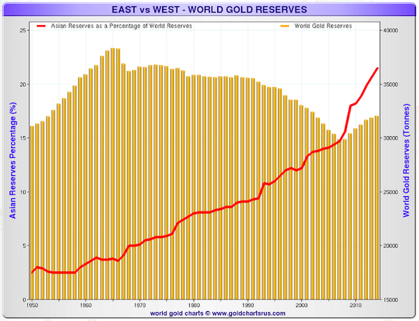 asian gold reserves